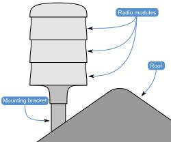 Roofnode: Internet für kleine Nester